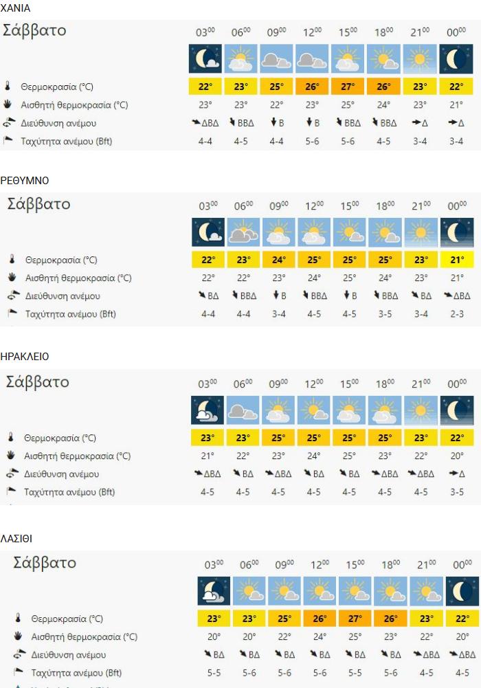 Ο καιρός στην Κρήτη σήμερα Σάββατο 27 Ιουνίου