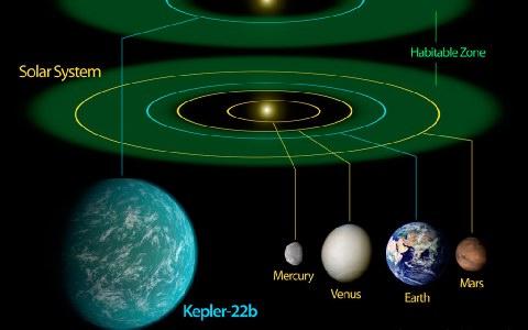Βρέθηκε ο «δίδυμος» πλανήτης της Γης