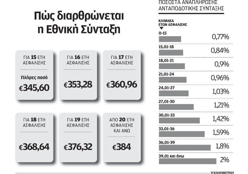 Μειωμένες έως 18% οι νέες συντάξεις Δημοσίου