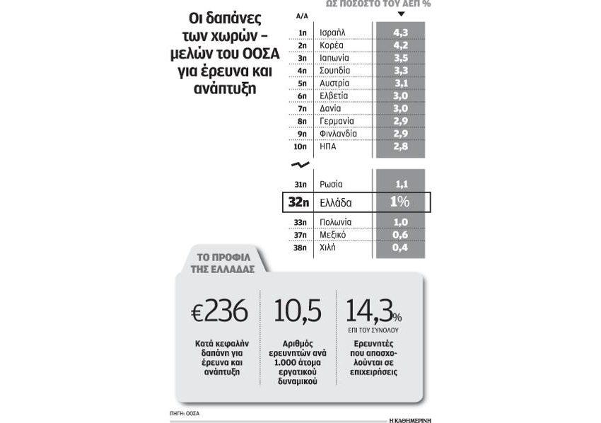 Παραμένουν χαμηλά οι δαπάνες για έρευνα, ανάπτυξη στην Ελλάδα