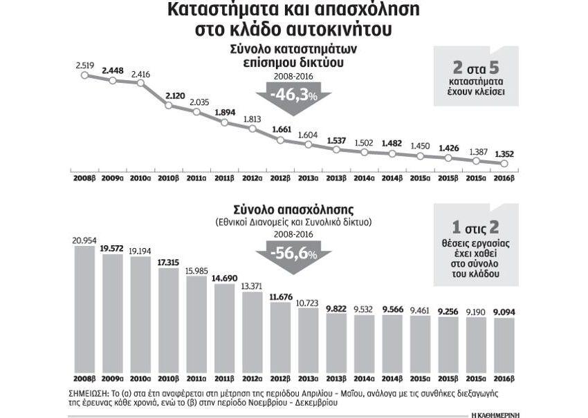 Αβεβαιότητα και κρίση συνέθλιψαν και την ελληνική αγορά αυτοκινήτου