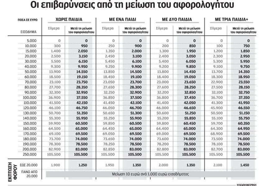 Αύξηση φόρου από 50 έως 650 ευρώ