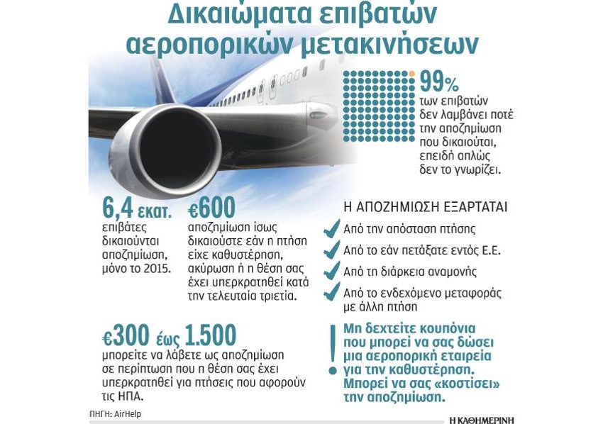 Αποζημιώσεις 19 εκατ. ευρώ που δεν διεκδικεί κανένας επιβάτης