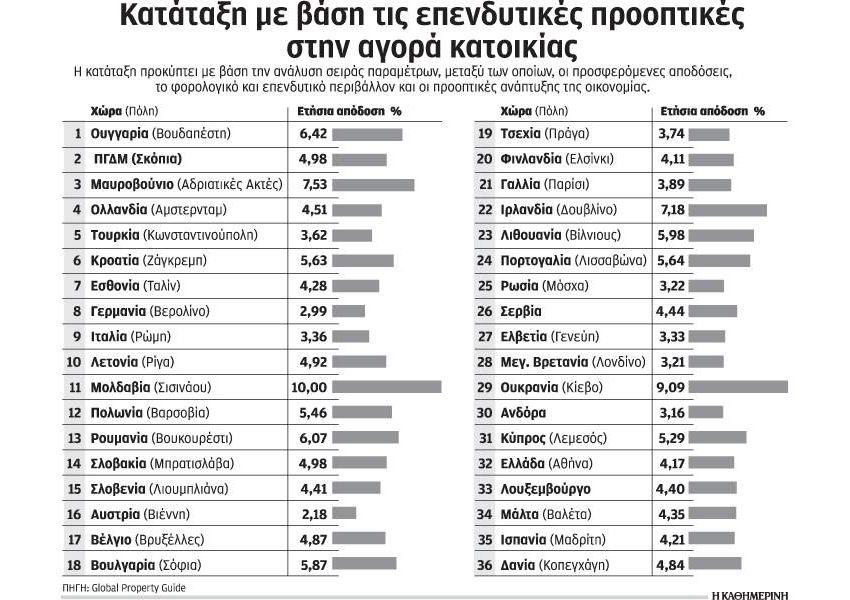 Μη ελκυστική παραμένει η επένδυση κεφαλαίων στην ελληνική αγορά ακινήτων