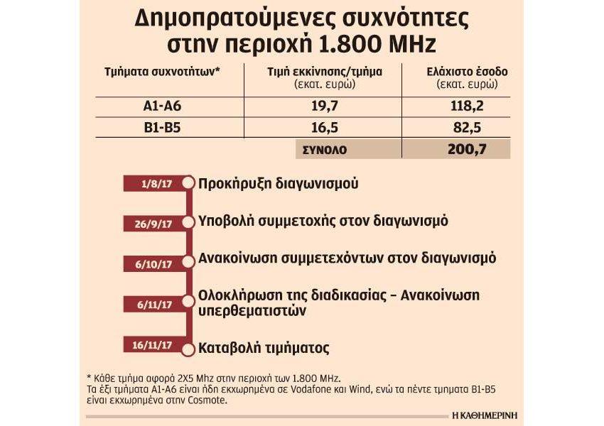 Προσδοκίες για έσοδα τουλάχιστον 200 εκατ. από την ανανέωση των αδειών κινητής