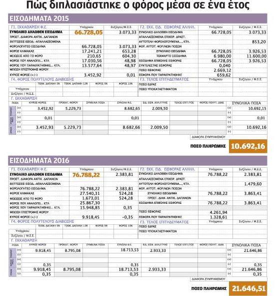 Σοκ και δέος για τους φορολογουμένους από τους φόρους στα εκκαθαριστικά